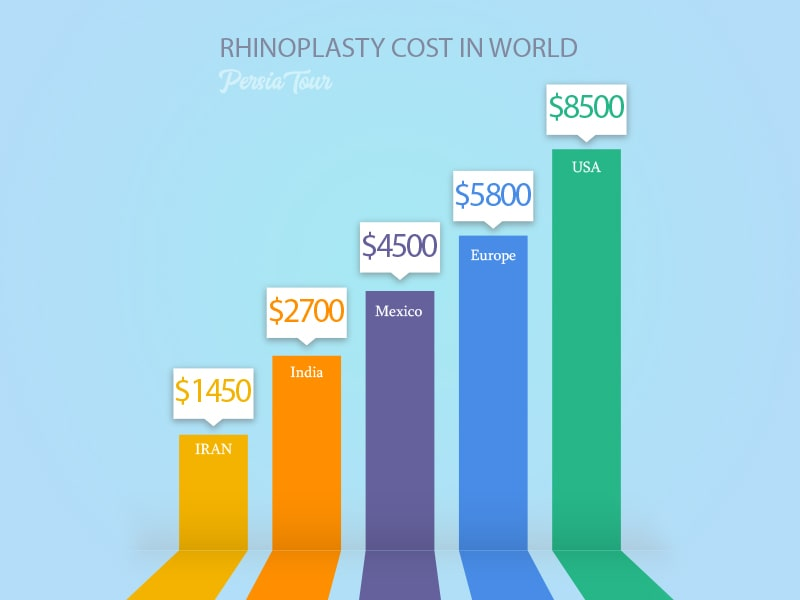 infographic rhinoplasty cost in iran